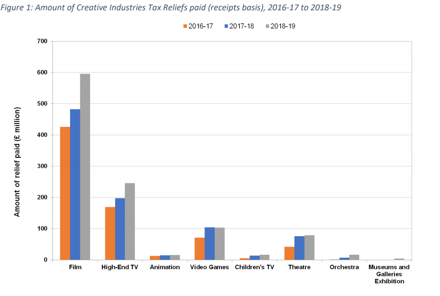 Figure 1 Creative Industries